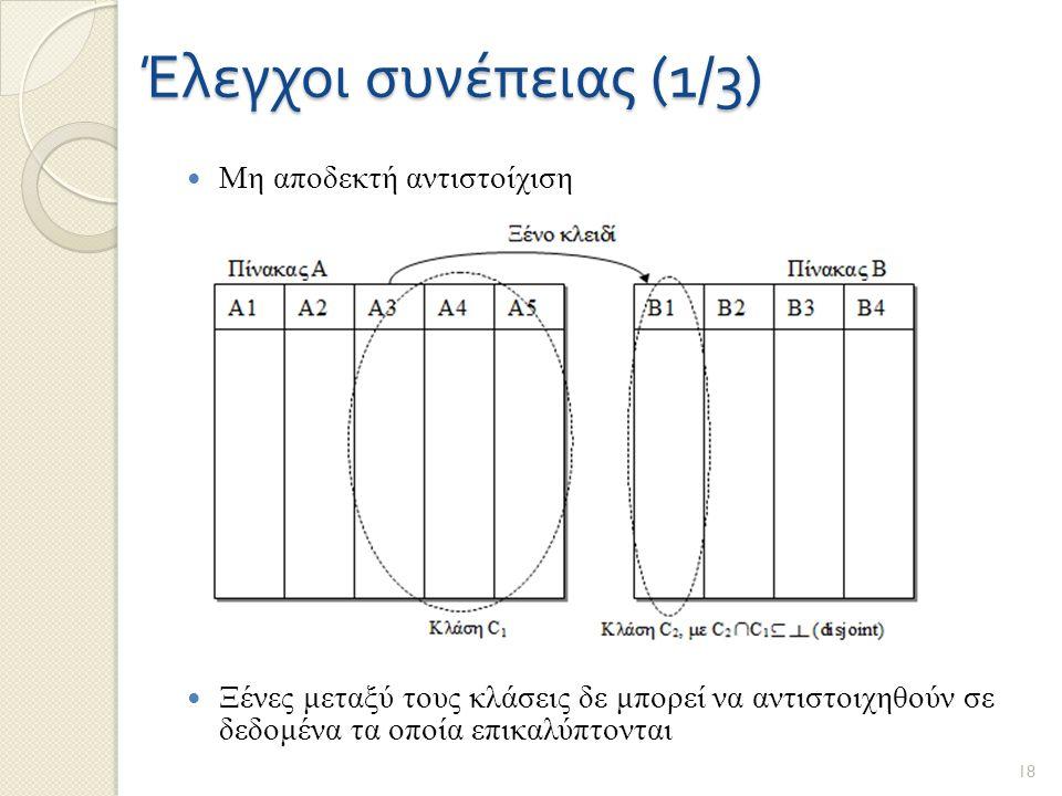 Έλεγχοι συνέπειας (1/3) Μη αποδεκτή αντιστοίχιση Ξένες μεταξύ τους κλάσεις δε μπορεί να αντιστοιχηθούν σε δεδομένα τα οποία επικαλύπτονται 18