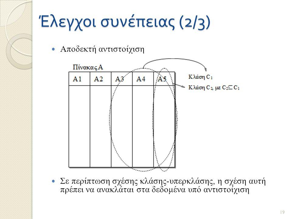 Έλεγχοι συνέπειας (2/3) Αποδεκτή αντιστοίχιση Σε περίπτωση σχέσης κλάσης-υπερκλάσης, η σχέση αυτή πρέπει να ανακλάται στα δεδομένα υπό αντιστοίχιση 19