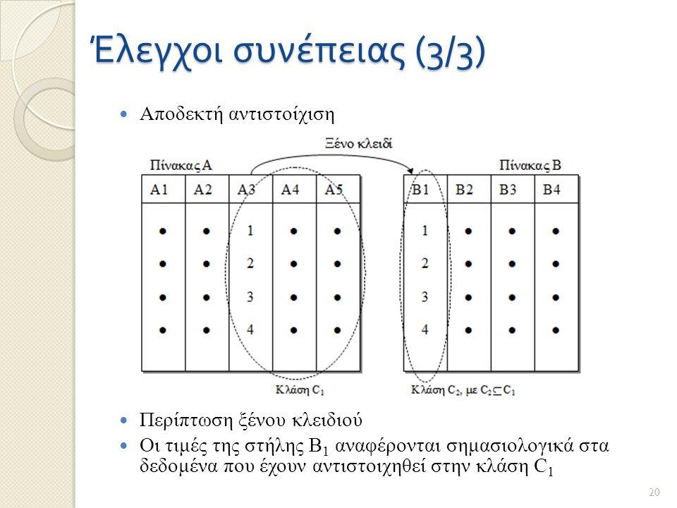 Έλεγχοι συνέπειας (3/3) Αποδεκτή αντιστοίχιση Περίπτωση ξένου κλειδιού Οι τιμές της στήλης Β 1 αναφέρονται σημασιολογικά στα δεδομένα που έχουν αντιστοιχηθεί στην κλάση C 1 20