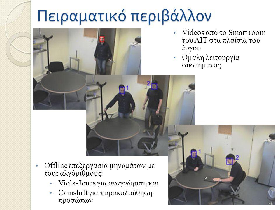 Πειραματικό περιβάλλον Offline επεξεργασία μηνυμάτων με τους αλγόριθμους: Viola-Jones για αναγνώριση και Camshift για παρακολούθηση προσώπων Videos από το Smart room του ΑΙΤ στα πλαίσια του έργου Ομαλή λειτουργία συστήματος 36