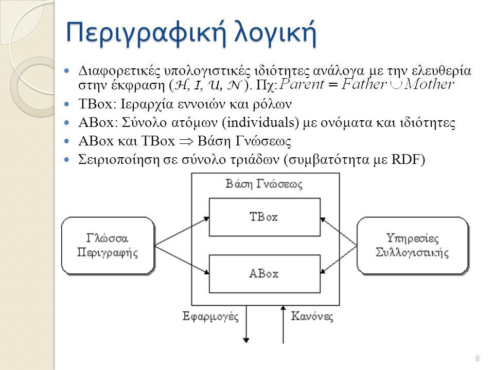Περιγραφική λογική Διαφορετικές υπολογιστικές ιδιότητες ανάλογα με την ελευθερία στην έκφραση ( H, I, U, N ). Πχ: TBox: Ιεραρχία εννοιών και ρόλων ABo