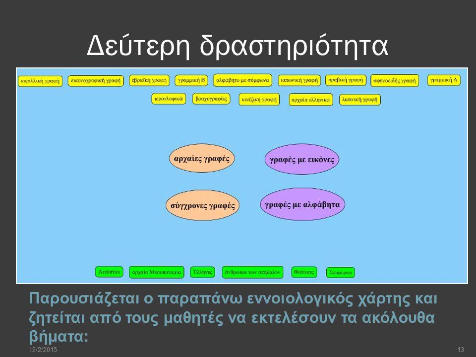 Δεύτερη δραστηριότητα Παρουσιάζεται ο παραπάνω εννοιολογικός χάρτης και ζητείται από τους μαθητές να εκτελέσουν τα ακόλουθα βήματα: 12/2/201513