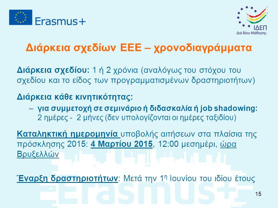 Διάρκεια σχεδίων ΕΕΕ – χρονοδιαγράμματα Διάρκεια σχεδίου: 1 ή 2 χρόνια (αναλόγως του στόχου του σχεδίου και το είδος των προγραμματισμένων δραστηριοτήτων) Διάρκεια κάθε κινητικότητας: –για συμμετοχή σε σεμινάριο ή διδασκαλία ή job shadowing: 2 ημέρες - 2 μήνες (δεν υπολογίζονται οι ημέρες ταξιδίου) Καταληκτική ημερομηνία υποβολής αιτήσεων στα πλαίσια της πρόσκλησης 2015: 4 Μαρτίου 2015, 12:00 μεσημέρι, ώρα Βρυξελλών Έναρξη δραστηριοτήτων: Μετά την 1 η Ιουνίου του ιδίου έτους 15