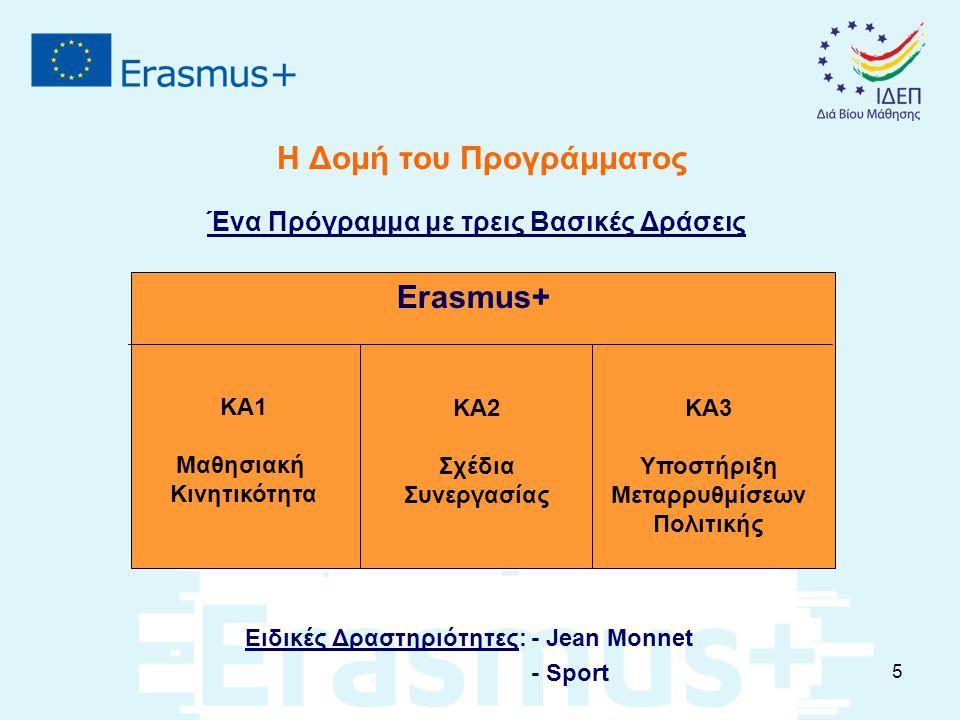 Η Δομή του Προγράμματος Ένα Πρόγραμμα με τρεις Βασικές Δράσεις Ειδικές Δραστηριότητες: - Jean Monnet - Sport KA1 Μαθησιακή Κινητικότητα KA3 Υποστήριξη Μεταρρυθμίσεων Πολιτικής Erasmus+ KA2 Σχέδια Συνεργασίας 5