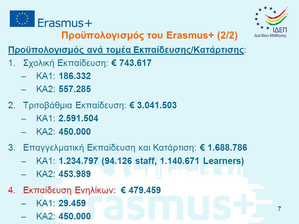 Προϋπολογισμός του Erasmus+ (2/2) Προϋπολογισμός ανά τομέα Εκπαίδευσης/Κατάρτισης: 1.Σχολική Εκπαίδευση: € 743.617 –ΚΑ1: 186.332 –ΚΑ2: 557.285 2.Τριτοβάθμια Εκπαίδευση: € 3.041.503 –ΚΑ1: 2.591.504 –ΚΑ2: 450.000 3.Επαγγελματική Εκπαίδευση και Κατάρτιση: € 1.688.786 –ΚΑ1: 1.234.797 (94.126 staff, 1.140.671 Learners) –ΚΑ2: 453.989 4.Εκπαίδευση Ενηλίκων: € 479.459 –ΚΑ1: 29.459 –ΚΑ2: 450.000 7