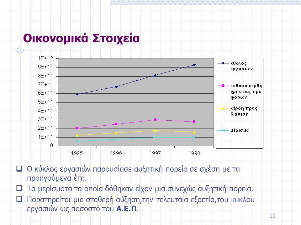 11 Οικονομικά Στοιχεία  Ο κύκλος εργασιών παρουσίασε αυξητική πορεία σε σχέση με τα προηγούμενα έτη.