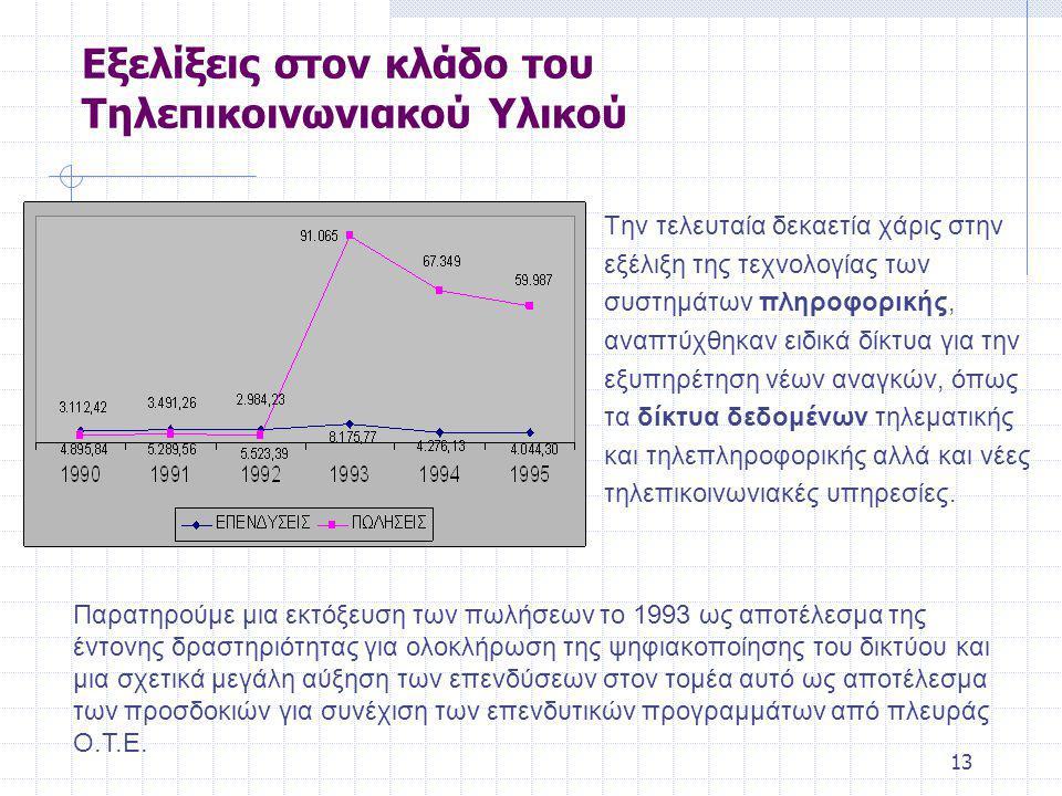 13 Εξελίξεις στον κλάδο του Τηλεπικοινωνιακού Υλικού Την τελευταία δεκαετία χάρις στην εξέλιξη της τεχνολογίας των συστημάτων πληροφορικής, αναπτύχθηκαν ειδικά δίκτυα για την εξυπηρέτηση νέων αναγκών, όπως τα δίκτυα δεδομένων τηλεματικής και τηλεπληροφορικής αλλά και νέες τηλεπικοινωνιακές υπηρεσίες.