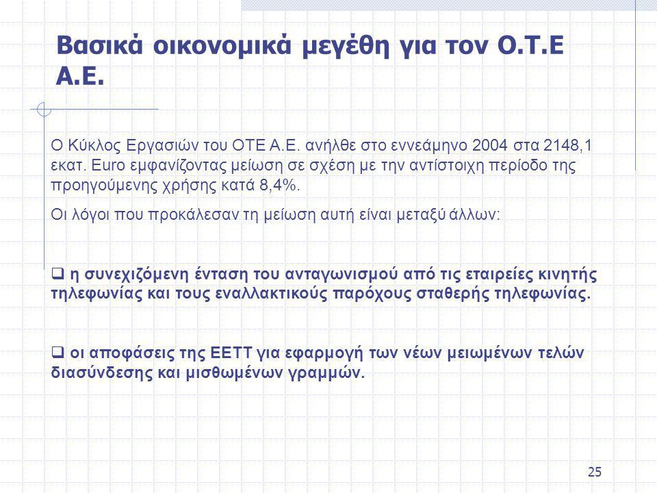 25 Ο Κύκλος Εργασιών του ΟΤΕ Α.Ε.ανήλθε στο εννεάμηνο 2004 στα 2148,1 εκατ.