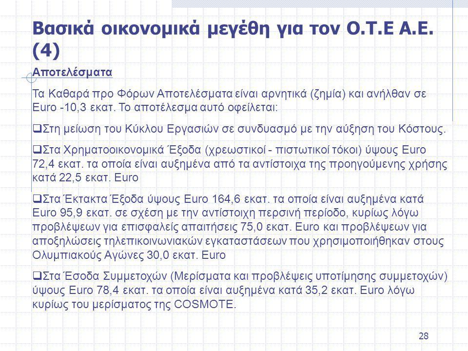 28 Αποτελέσματα Τα Καθαρά προ Φόρων Αποτελέσματα είναι αρνητικά (ζημία) και ανήλθαν σε Euro -10,3 εκατ.
