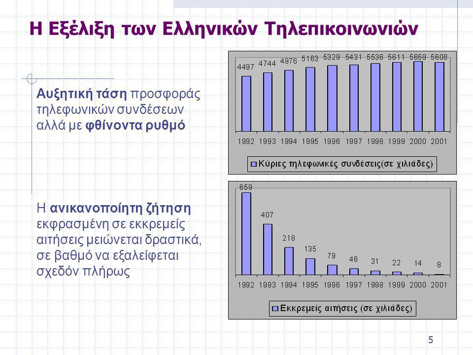 5 Η Εξέλιξη των Ελληνικών Τηλεπικοινωνιών Αυξητική τάση προσφοράς τηλεφωνικών συνδέσεων αλλά με φθίνοντα ρυθμό Η ανικανοποίητη ζήτηση εκφρασμένη σε εκκρεμείς αιτήσεις μειώνεται δραστικά, σε βαθμό να εξαλείφεται σχεδόν πλήρως