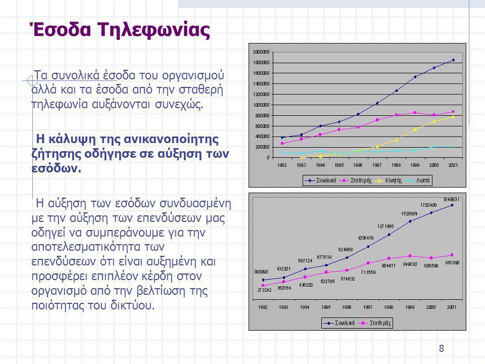 8 Έσοδα Τηλεφωνίας Τα συνολικά έσοδα του οργανισμού αλλά και τα έσοδα από την σταθερή τηλεφωνία αυξάνονται συνεχώς.