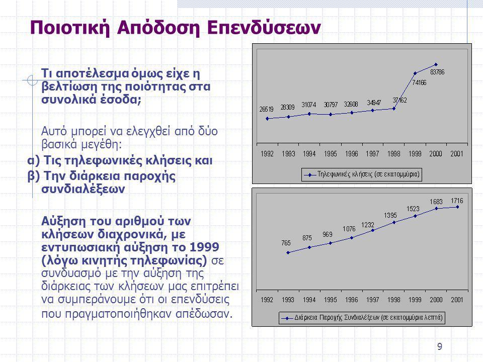 9 Ποιοτική Απόδοση Επενδύσεων Τι αποτέλεσμα όμως είχε η βελτίωση της ποιότητας στα συνολικά έσοδα; Αυτό μπορεί να ελεγχθεί από δύο βασικά μεγέθη: α) Τις τηλεφωνικές κλήσεις και β) Την διάρκεια παροχής συνδιαλέξεων Αύξηση του αριθμού των κλήσεων διαχρονικά, με εντυπωσιακή αύξηση το 1999 (λόγω κινητής τηλεφωνίας) σε συνδυασμό με την αύξηση της διάρκειας των κλήσεων μας επιτρέπει να συμπεράνουμε ότι οι επενδύσεις που πραγματοποιήθηκαν απέδωσαν.