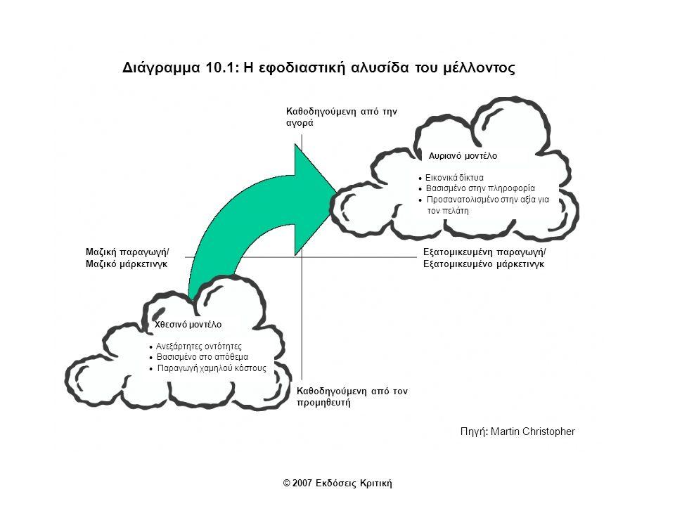 Διάγραμμα 10.1: Η εφοδιαστική αλυσίδα του μέλλοντος Εικονικά δίκτυα Βασισμένο στην πληροφορία Προσανατολισμένο στην αξία για τον πελάτη Αυριανό μοντέλο Χθεσινό μοντέλο Ανεξάρτητες οντότητες Βασισμένο στο απόθεμα Παραγωγή χαμηλού κόστους Καθοδηγούμενη από τον προμηθευτή Μαζική παραγωγή/ Μαζικό μάρκετινγκ Καθοδηγούμενη από την αγορά Εξατομικευμένη παραγωγή/ Εξατομικευμένο μάρκετινγκ Πηγή: Martin Christopher © 2007 Εκδόσεις Κριτική