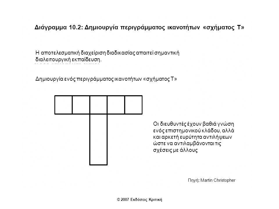 Διάγραμμα 10.2: Δημιουργία περιγράμματος ικανοτήτων «σχήματος Τ» Η αποτελεσματική διαχείριση διαδικασίας απαιτεί σημαντική διαλειτουργική εκπαίδευση.