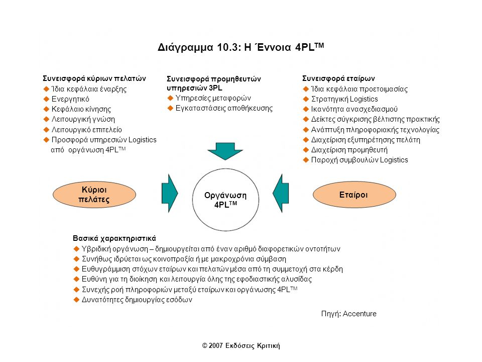 Διάγραμμα 10.3: Η Έννοια 4PL TM Συνεισφορά κύριων πελατών  Ίδια κεφάλαια έναρξης  Ενεργητικό  Κεφάλαιο κίνησης  Λειτουργική γνώση  Λειτουργικό επιτελείο  Προσφορά υπηρεσιών Logistics από οργάνωση 4PL TM Συνεισφορά προμηθευτών υπηρεσιών 3PL  Υπηρεσίες μεταφορών  Εγκαταστάσεις αποθήκευσης Συνεισφορά εταίρων  Ίδια κεφάλαια προετοιμασίας  Στρατηγική Logistics  Ικανότητα ανασχεδιασμού  Δείκτες σύγκρισης βέλτιστης πρακτικής  Ανάπτυξη πληροφοριακής τεχνολογίας  Διαχείριση εξυπηρέτησης πελάτη  Διαχείριση προμηθευτή  Παροχή συμβουλών Logistics Κύριοι πελάτες Εταίροι Οργάνωση 4PL TM Βασικά χαρακτηριστικά  Υβριδική οργάνωση – δημιουργείται από έναν αριθμό διαφορετικών οντοτήτων  Συνήθως ιδρύεται ως κοινοπραξία ή με μακροχρόνια σύμβαση  Ευθυγράμμιση στόχων εταίρων και πελατών μέσα από τη συμμετοχή στα κέρδη  Ευθύνη για τη διοίκηση και λειτουργία όλης της εφοδιαστικής αλυσίδας  Συνεχής ροή πληροφοριών μεταξύ εταίρων και οργάνωσης 4PL TM  Δυνατότητες δημιουργίας εσόδων Πηγή: Accenture © 2007 Εκδόσεις Κριτική