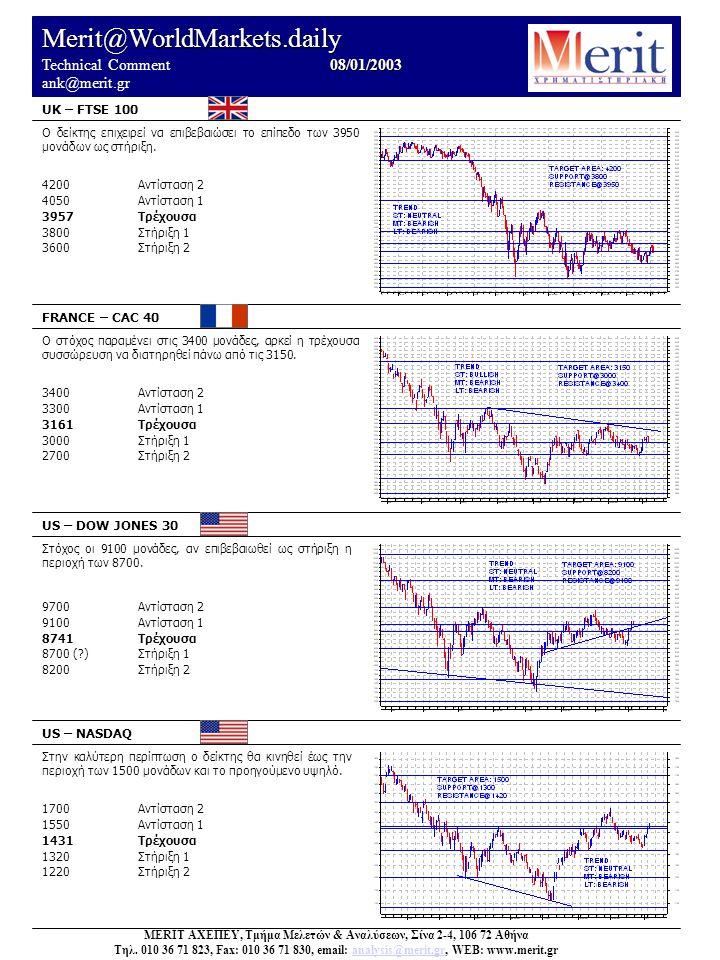 Merit@WorldMarkets.daily 08/01/2003 Technical Comment 08/01/2003 ank@merit.gr UK – FTSE 100 FRANCE – CAC 40 US – DOW JONES 30 US – NASDAQ Στην καλύτερη περίπτωση ο δείκτης θα κινηθεί έως την περιοχή των 1500 μονάδων και το προηγούμενο υψηλό.
