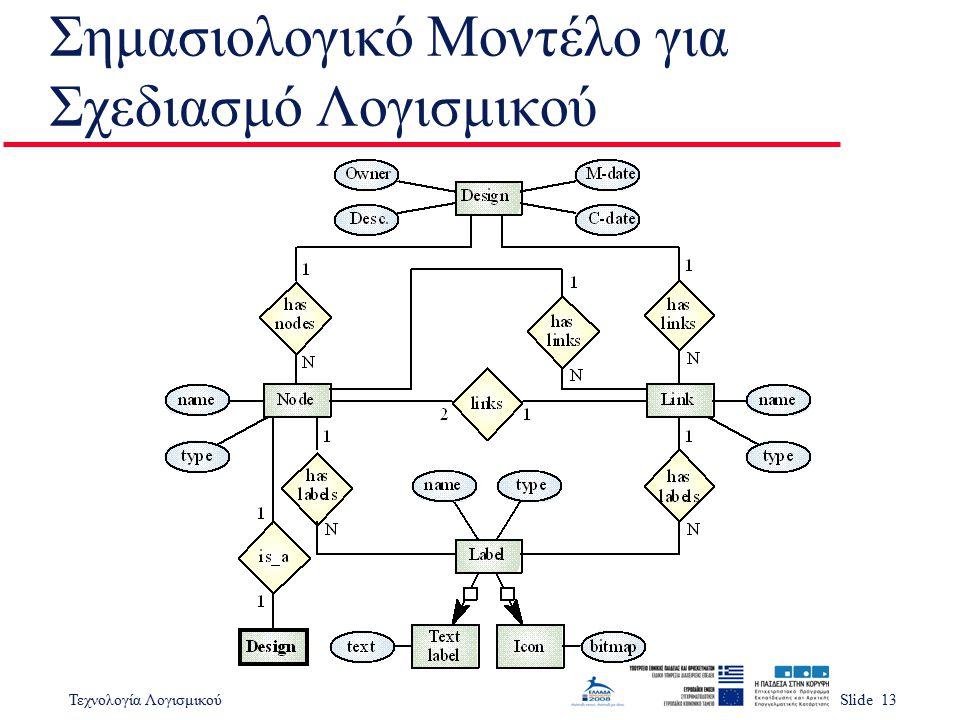 Τεχνολογία ΛογισμικούSlide 13 Σημασιολογικό Μοντέλο για Σχεδιασμό Λογισμικού