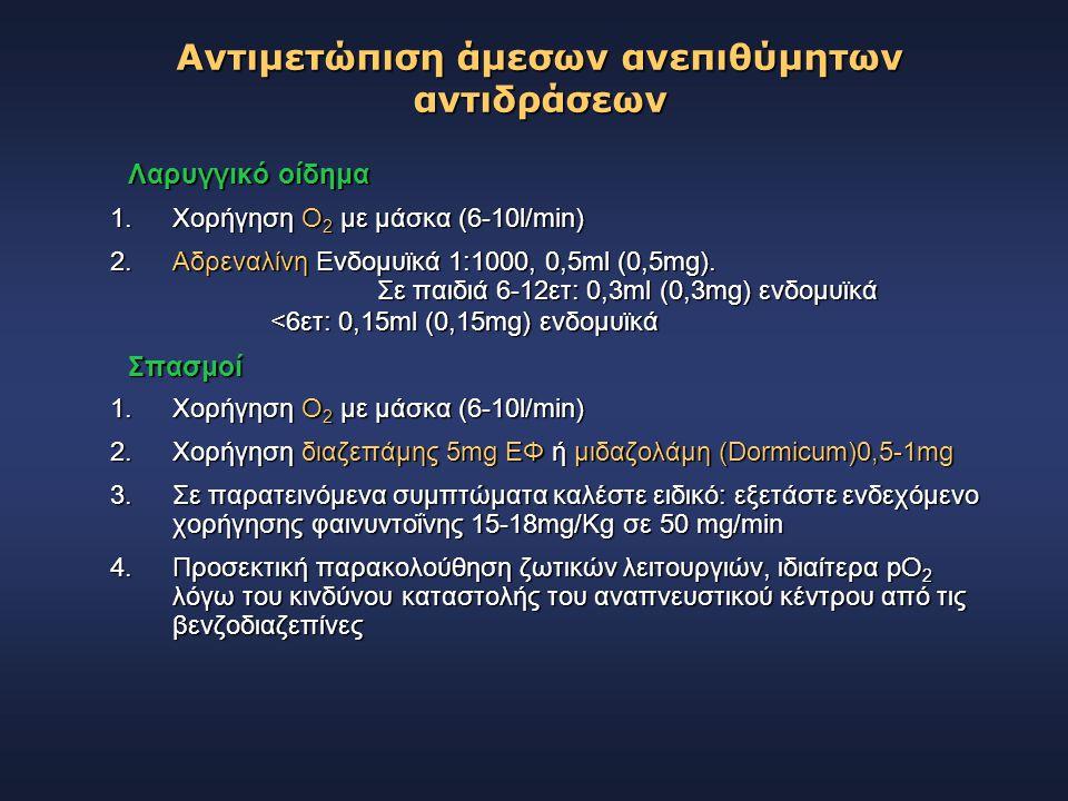 Λαρυγγικό οίδημα 1.Χορήγηση Ο 2 με μάσκα (6-10l/min) 2.Αδρεναλίνη Ενδομυϊκά 1:1000, 0,5ml (0,5mg). Σε παιδιά 6-12ετ: 0,3ml (0,3mg) ενδομυϊκά <6ετ: 0,1