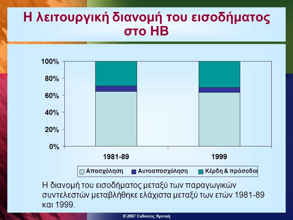 © 2007 Εκδόσεις Κριτική Η λειτουργική διανομή του εισοδήματος στο ΗΒ 0% 20% 40% 60% 80% 100% 1981-891999 ΑπασχόλησηΑυτοαπασχόλησηΚέρδη & πρόσοδοι Η δι