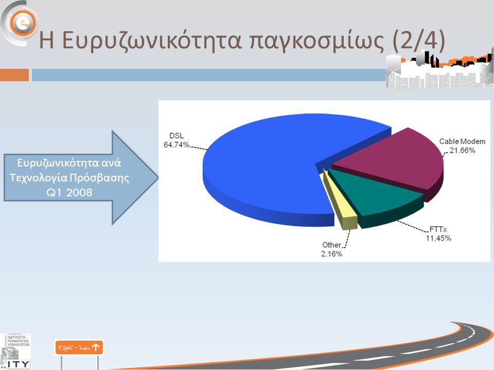 Η Ευρυζωνικότητα παγκοσμίως (3/4) Μερίδιο αγοράς DSL Μερίδιο αγοράς FTTH Μερίδιο αγοράς καλωδιακού modem