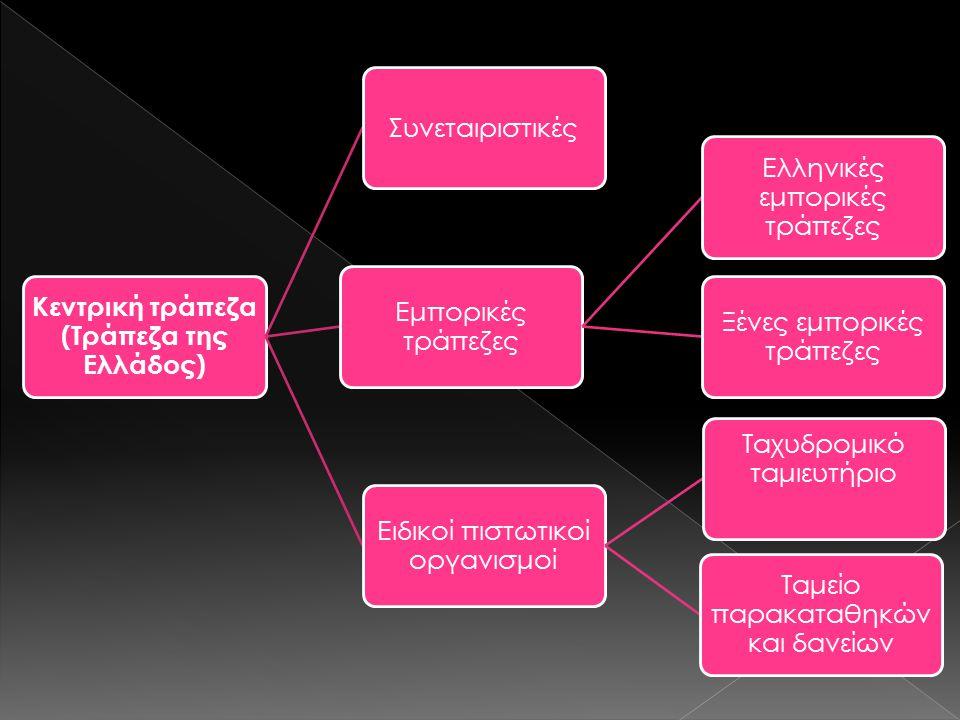 Κεντρική τράπεζα (Τράπεζα της Ελλάδος) Συνεταιριστικές Εμπορικές τράπεζες Ελληνικές εμπορικές τράπεζες Ξένες εμπορικές τράπεζες Ειδικοί πιστωτικοί οργ