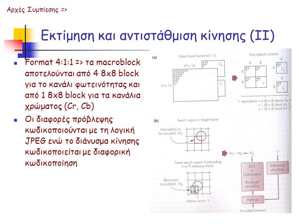 Εκτίμηση και αντιστάθμιση κίνησης (ΙΙ) Format 4:1:1 => τα macroblock αποτελούνται από 4 8x8 block για το κανάλι φωτεινότητας και από 1 8x8 block για τα κανάλια χρώματος (Cr, Cb) Οι διαφορές πρόβλεψης κωδικοποιούνται με τη λογική JPEG ενώ το διάνυσμα κίνησης κωδικοποιείται με διαφορική κωδικοποίηση Αρχές Συμπίεσης =>