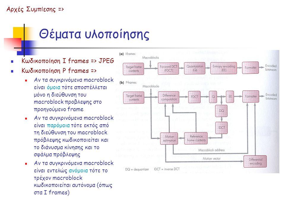 Θέματα υλοποίησης Κωδικοποίηση Ι frames => JPEG Κωδικοποίηση P frames => Αν τα συγκρινόμενα macroblock είναι όμοια τότε αποστέλλεται μόνο η διεύθυνση του macroblock προβλεψης στο προηγούμενο frame Αν τα συγκρινόμενα macroblock είναι παρόμοια τότε εκτός από τη διεύθυνση του macroblock πρόβλεψης κωδικοποιείται και το διάνυσμα κίνησης και το σφάλμα πρόβλεψης Αν τα συγκρινόμενα macroblock είναι εντελώς ανόμοια τότε το τρέχον macroblock κωδικοποιείται αυτόνομα (όπως στα I frames) Αρχές Συμπίεσης =>