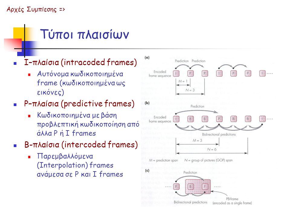 Τύποι πλαισίων Αρχές Συμπίεσης => Ι–πλαίσια (intracoded frames) Αυτόνομα κωδικοποιημένα frame (κωδικοποιημένα ως εικόνες) P–πλαίσια (predictive frames) Κωδικοποιημένα με βάση προβλεπτική κωδικοποίηση από άλλα P ή Ι frames Β-πλαίσια (intercoded frames) Παρεμβαλλόμενα (Interpolation) frames ανάμεσα σε P και Ι frames