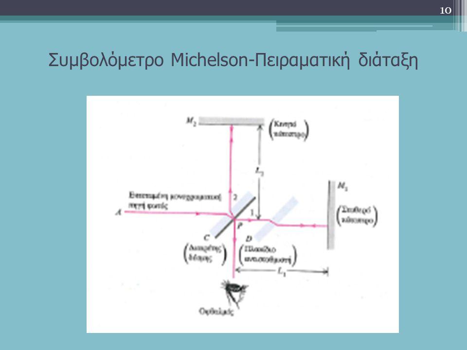 Συμβολόμετρο Michelson-Πειραματική διάταξη 10