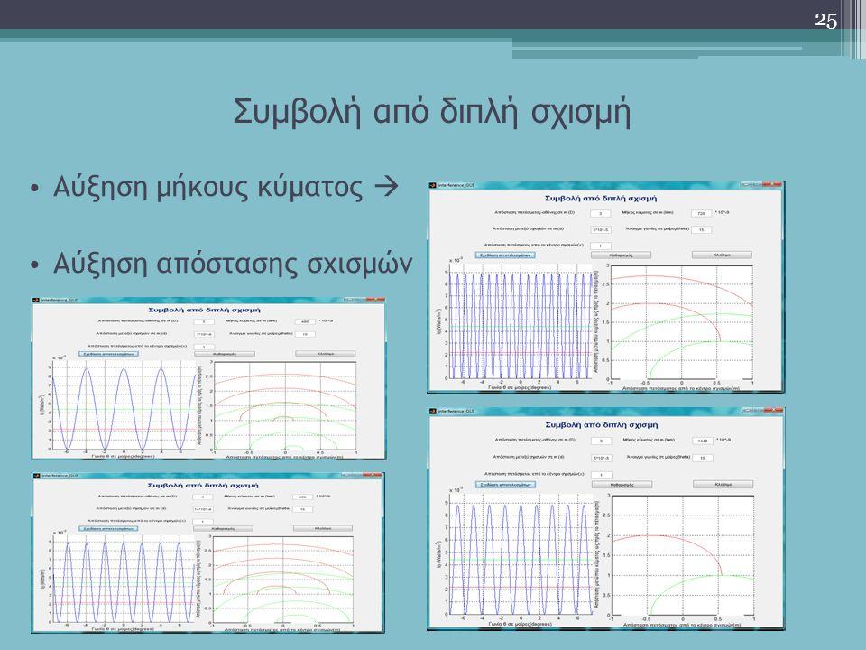 Συμβολή από διπλή σχισμή 25 Αύξηση μήκους κύματος  Αύξηση απόστασης σχισμών