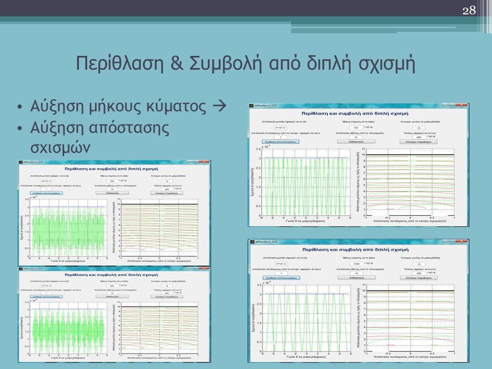 Περίθλαση & Συμβολή από διπλή σχισμή Αύξηση μήκους κύματος  Αύξηση απόστασης σχισμών 28