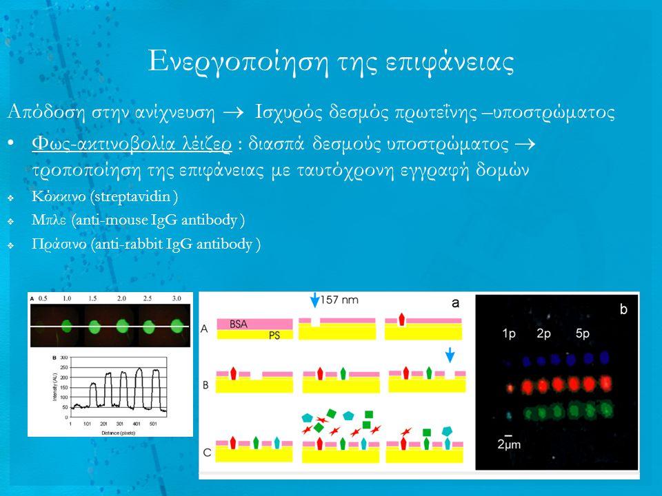 Ενεργοποίηση της επιφάνειας Απόδοση στην ανίχνευση  Ισχυρός δεσμός πρωτεΐνης –υποστρώματος Φως-ακτινοβολία λέιζερ : διασπά δεσμούς υποστρώματος  τρο