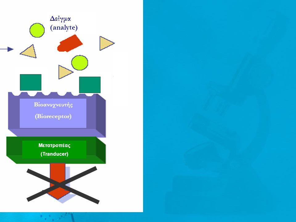 Απαιτήσεις Δείγμα Bioκαταλύτης (Bioreceptor) Μετατροπέας (Tranducer) Σήμα (Signal) ρεύμα, χρώμα Μετατροπέας σήματος Επιλεξιμότητα Σταθερότητα Χαμηλό όριο ανίχνευσης Επαναληψημότητα Ταχύτητα απόκρισης Ευαισθησία Επαναληψημότητα Σταθερότητα Να μην επηρεάζεται από ηλεκτρικές ή περιβαλλοντικές παρεμβάσεις Χαμηλό κόστος Δείγμα (analyte)