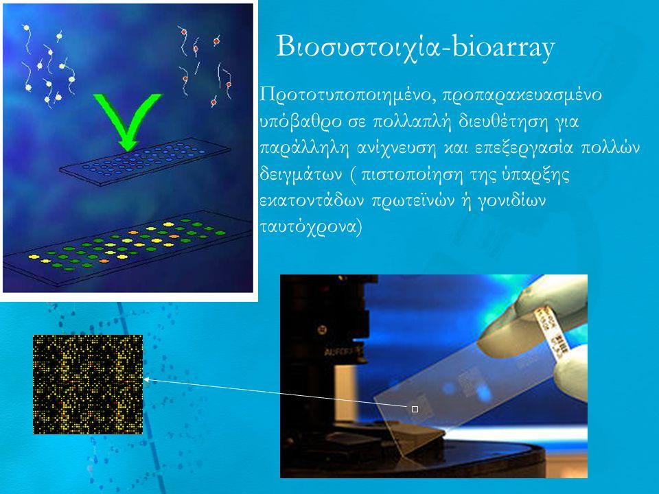  Υπόστρωμα : πλαστικό, γυαλί, SiO 2, Au Σχεδιασμός βιοσυστοιχίας Πλακίδιο πολυστυρενίου (Z max 3 nm) Πλακίδιο πολυστυρενίου επιστρωμένο με πρωτεΐνη BSA Bovine serum albumin (Z max 10 nm)