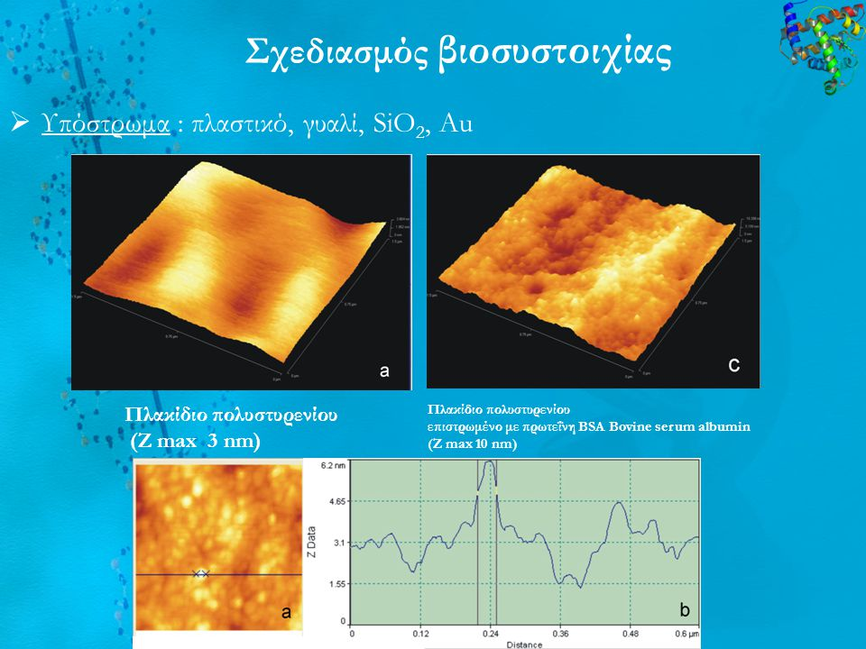 Υπόστρωμα : πλαστικό, γυαλί, SiO 2, Au Σχεδιασμός βιοσυστοιχίας Πλακίδιο πολυστυρενίου (Z max 3 nm) Πλακίδιο πολυστυρενίου επιστρωμένο με πρωτεΐνη B