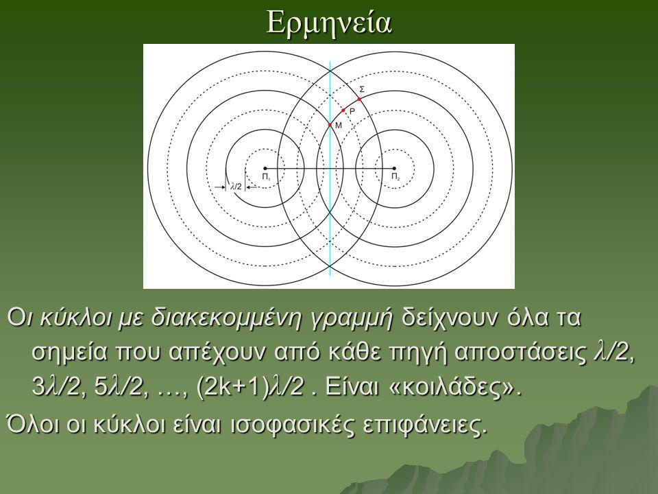 Ερμηνεία Οι κύκλοι με διακεκομμένη γραμμή δείχνουν όλα τα σημεία που απέχουν από κάθε πηγή αποστάσεις λ /2, 3 λ /2, 5 λ /2, …, (2k+1) λ /2. Είναι «κοι