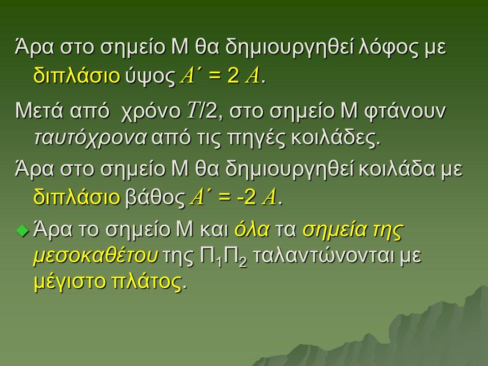 Άρα στο σημείο Μ θα δημιουργηθεί λόφος με διπλάσιο ύψος Α ΄ = 2 Α. Μετά από χρόνο Τ /2, στο σημείο Μ φτάνουν ταυτόχρονα από τις πηγές κοιλάδες. Άρα στ