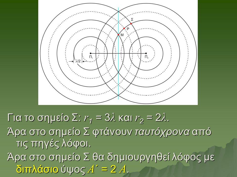Για το σημείο Σ: r 1 = 3 λ και r 2 = 2 λ. Άρα στο σημείο Σ φτάνουν ταυτόχρονα από τις πηγές λόφοι. Άρα στο σημείο Σ θα δημιουργηθεί λόφος με διπλάσιο