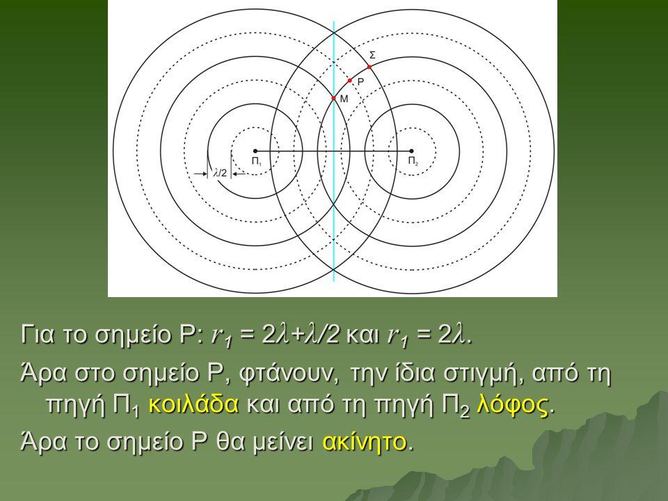 Για το σημείο Ρ: r 1 = 2 λ + λ /2 και r 1 = 2 λ. Άρα στο σημείο Ρ, φτάνουν, την ίδια στιγμή, από τη πηγή Π 1 κοιλάδα και από τη πηγή Π 2 λόφος. Άρα το