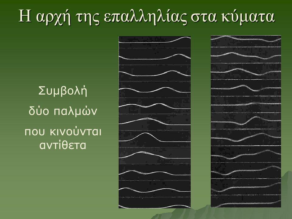 H αρχή της επαλληλίας στα κύματα Συμβολή δύο παλμών που κινούνται αντίθετα