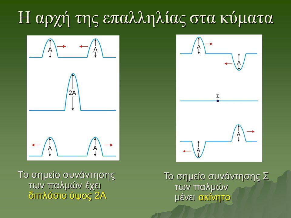 H αρχή της επαλληλίας στα κύματα Το σημείο συνάντησης των παλμών έχει διπλάσιο ύψος 2Α Το σημείο συνάντησης Σ των παλμών μένει ακίνητο