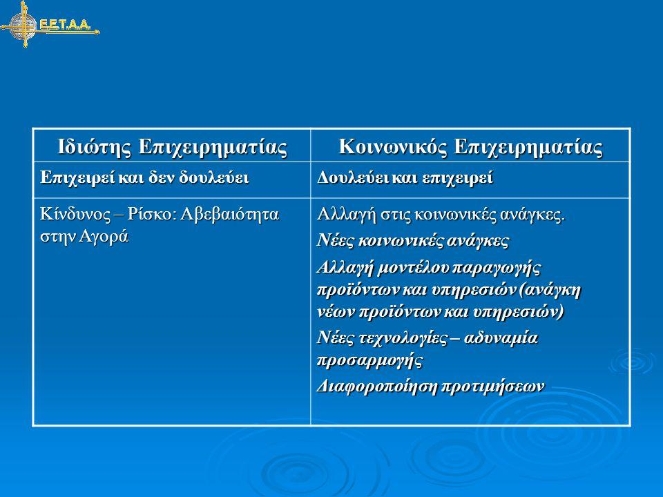 Ιδιώτης Επιχειρηματίας Κοινωνικός Επιχειρηματίας Εντοπισμός Ευκαιριών κέρδους Δεν τον καθοδηγεί η ευκαιρία κέρδους αλλά η «κοινωνία» και η προσωπική του στάση Διοίκηση με υποκίνηση, εμψύχωση των εργαζομένων δημιουργία από τον επιχειρηματία ευνοϊκού περιβάλλοντος για τους εργαζόμενους Συλλογική προσπάθεια, συλλογική διοίκηση αλλά υπάρχει διαφοροποίηση ρόλων