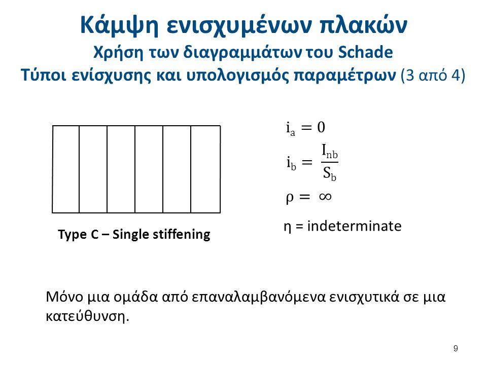 Κάμψη ενισχυμένων πλακών Χρήση των διαγραμμάτων του Schade Τύποι ενίσχυσης και υπολογισμός παραμέτρων (3 από 4) 9 Μόνο μια ομάδα από επαναλαμβανόμενα ενισχυτικά σε μια κατεύθυνση.