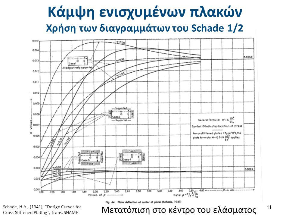 Κάμψη ενισχυμένων πλακών Χρήση των διαγραμμάτων του Schade 1/2 11 Μετατόπιση στο κέντρο του ελάσματος Schade, H.A., (1941), Design Curves for Cross-Stiffened Plating , Trans.