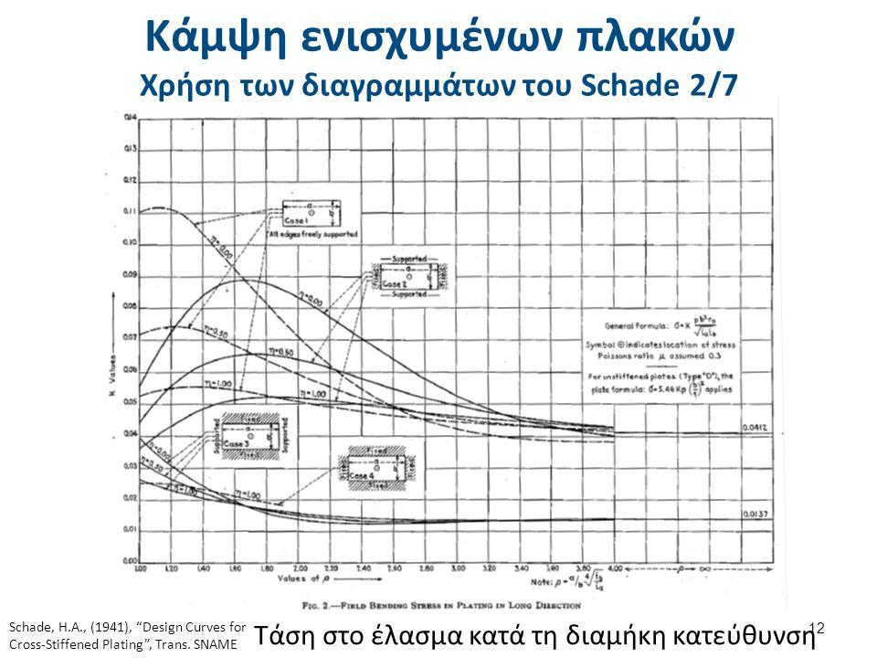 """Κάμψη ενισχυμένων πλακών Χρήση των διαγραμμάτων του Schade 2/7 12 Τάση στο έλασμα κατά τη διαμήκη κατεύθυνση Schade, H.A., (1941), """"Design Curves for"""