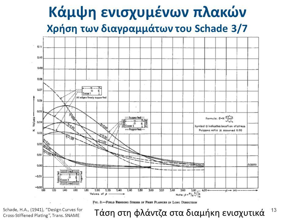 Κάμψη ενισχυμένων πλακών Χρήση των διαγραμμάτων του Schade 3/7 13 Τάση στη φλάντζα στα διαμήκη ενισχυτικά Schade, H.A., (1941), Design Curves for Cross-Stiffened Plating , Trans.