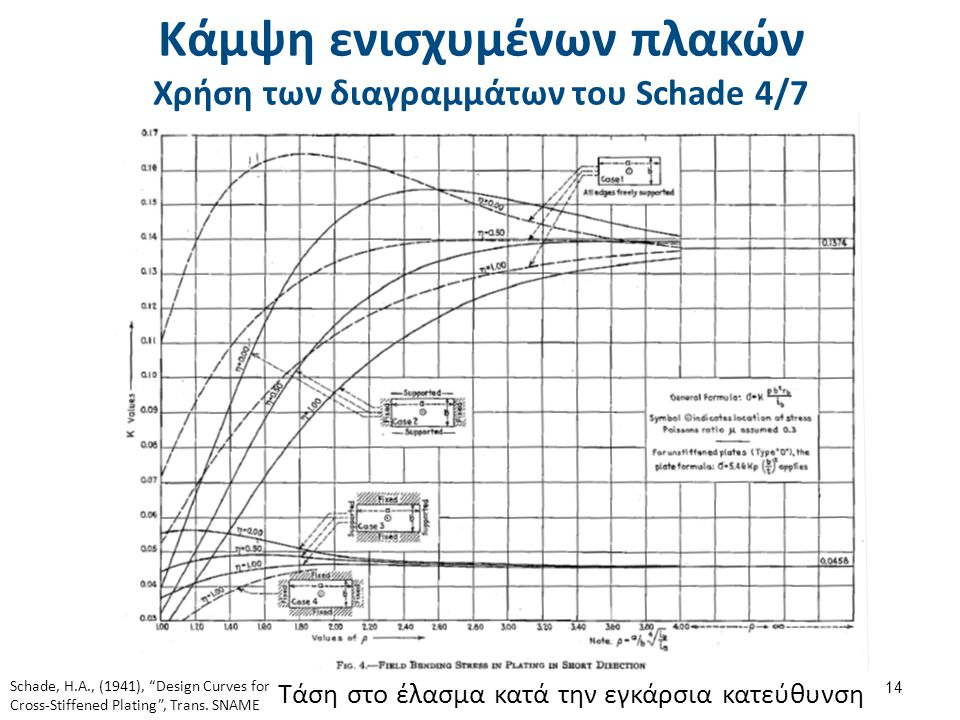 Κάμψη ενισχυμένων πλακών Χρήση των διαγραμμάτων του Schade 4/7 14 Τάση στο έλασμα κατά την εγκάρσια κατεύθυνση Schade, H.A., (1941), Design Curves for Cross-Stiffened Plating , Trans.