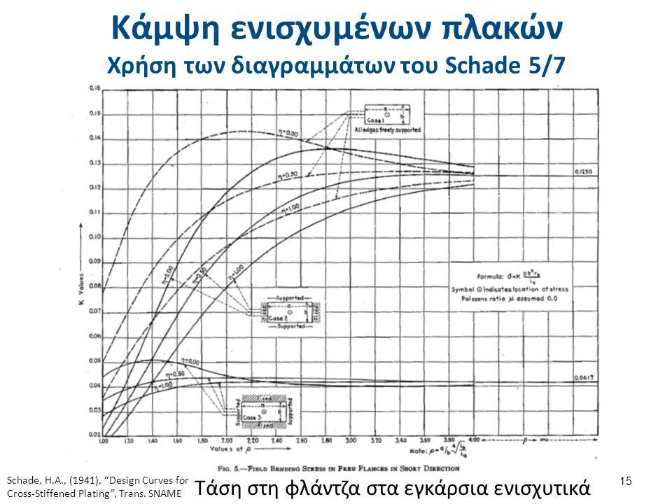Κάμψη ενισχυμένων πλακών Χρήση των διαγραμμάτων του Schade 5/7 15 Τάση στη φλάντζα στα εγκάρσια ενισχυτικά Schade, H.A., (1941), Design Curves for Cross-Stiffened Plating , Trans.