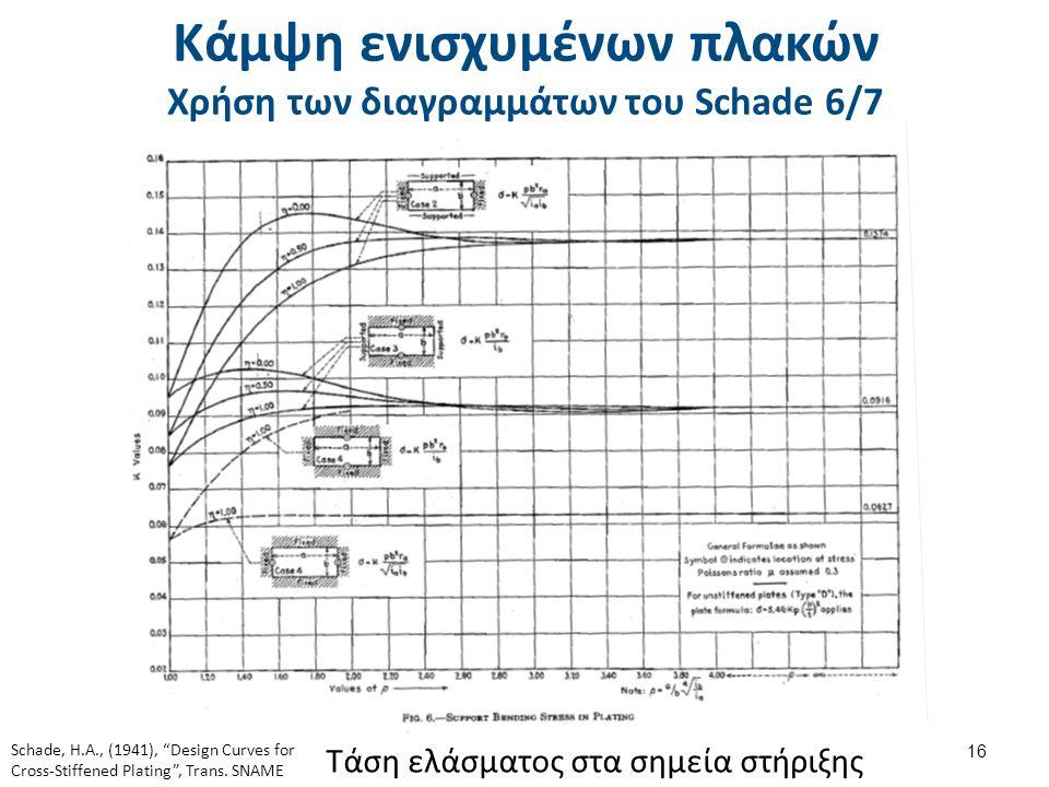 Κάμψη ενισχυμένων πλακών Χρήση των διαγραμμάτων του Schade 6/7 16 Τάση ελάσματος στα σημεία στήριξης Schade, H.A., (1941), Design Curves for Cross-Stiffened Plating , Trans.