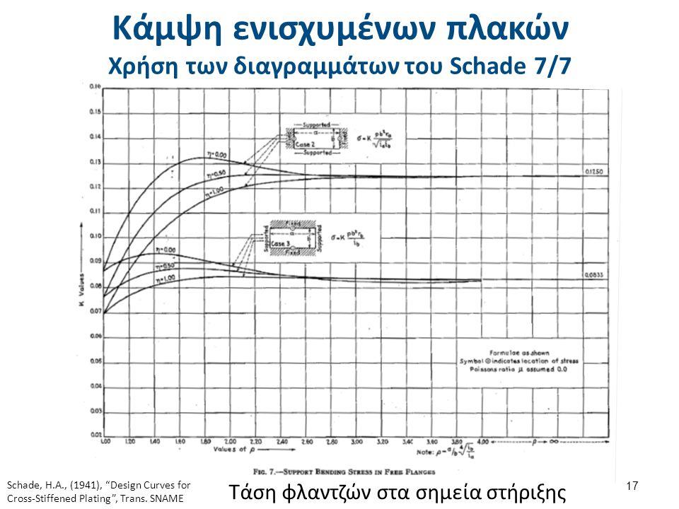 Κάμψη ενισχυμένων πλακών Χρήση των διαγραμμάτων του Schade 7/7 17 Τάση φλαντζών στα σημεία στήριξης Schade, H.A., (1941), Design Curves for Cross-Stiffened Plating , Trans.